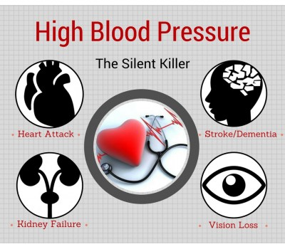 understanding the silent killer hypertension High blood pressure & your health: managing the silent killer 11/20/2014 high blood pressure, or hypertension , is a dangerous condition that affects approximately 30 percent of americans, causing up to 60,000 deaths per year.